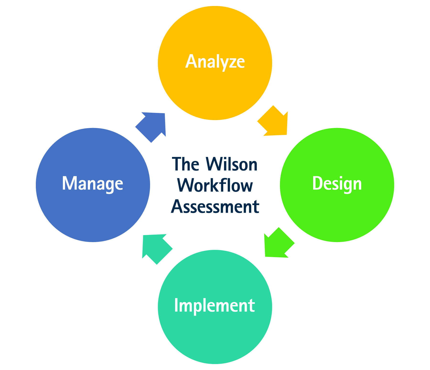 The Wilson Group Workflow Assessment